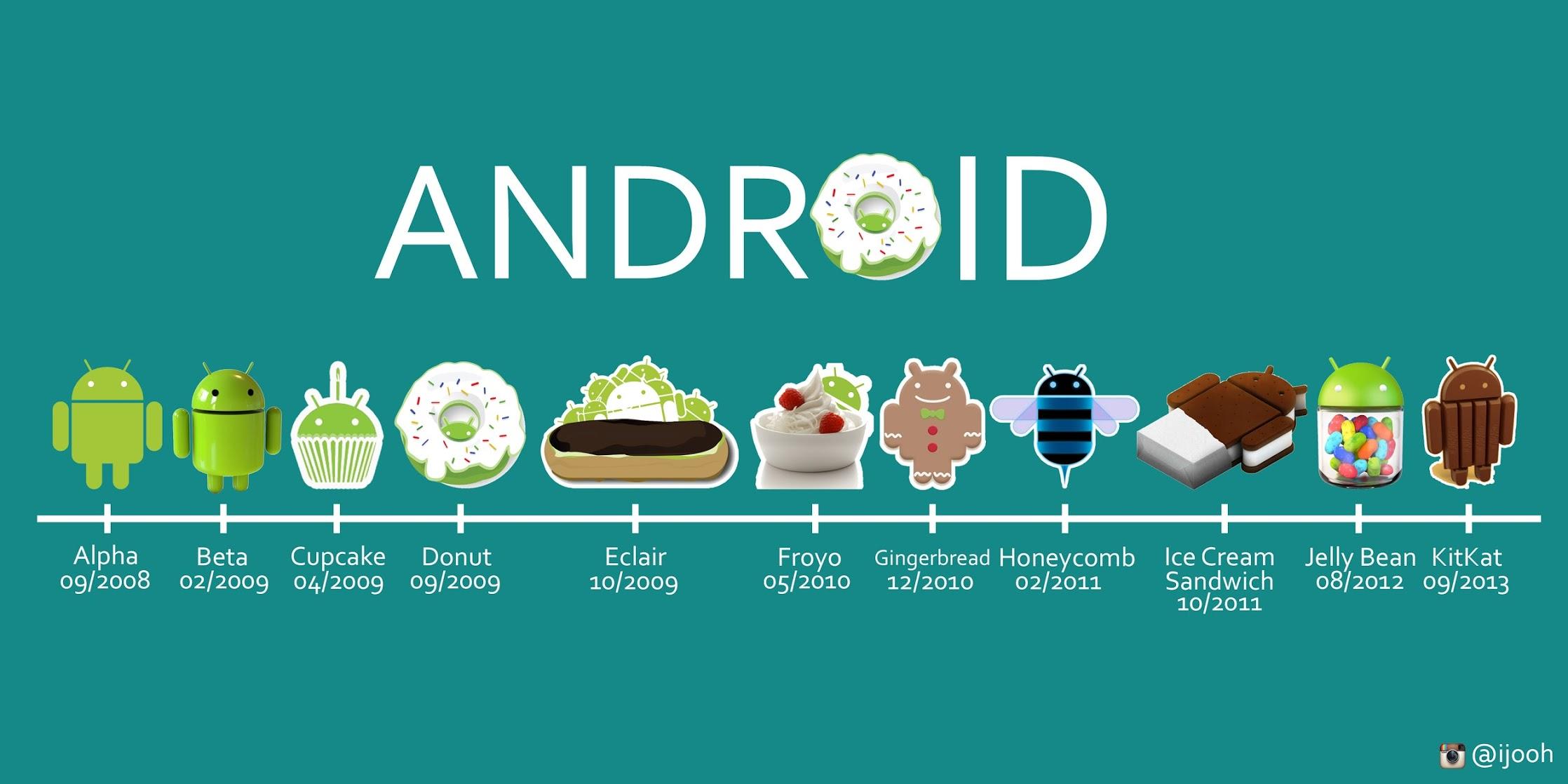 OS Android Yang Paling Banyak Digunakan